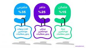 خصم عدم وجود مطالبات في المملكة العربية السعودية