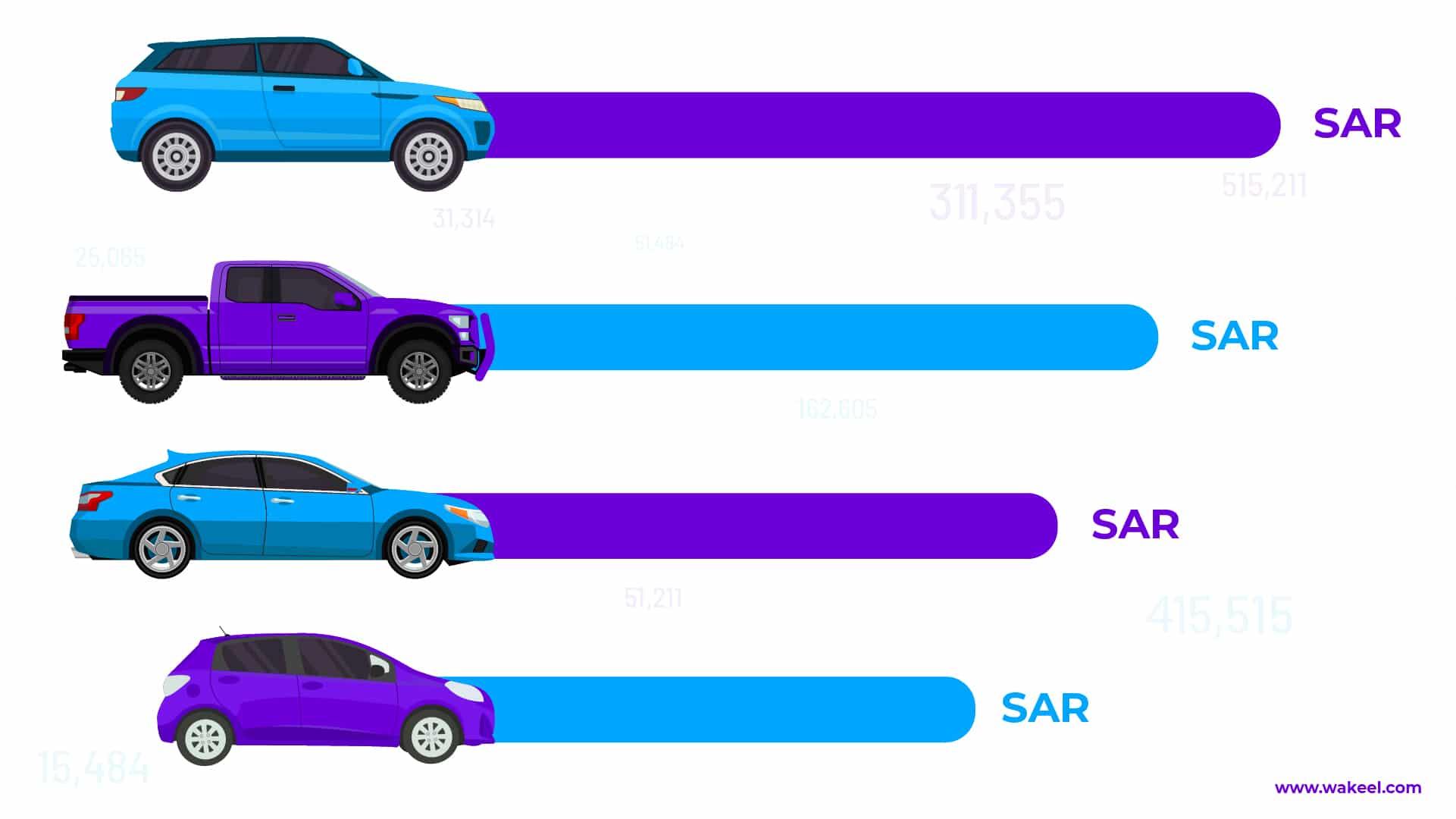 هل تعتمد أسعار تأمين السيارات في السعودية على الماركة والطراز؟